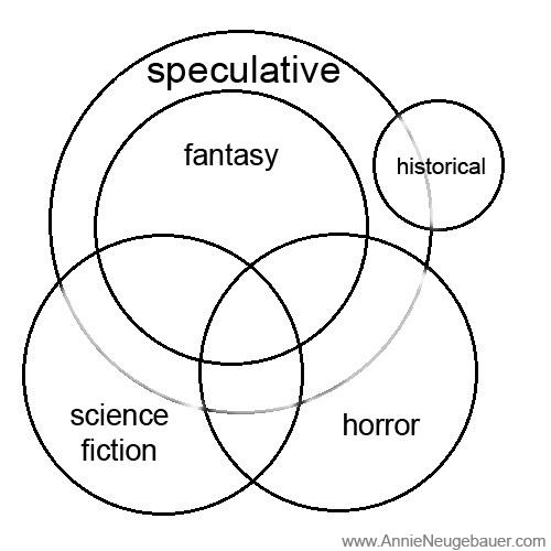 Speculative Fiction Diagram_Annie Neugebauer