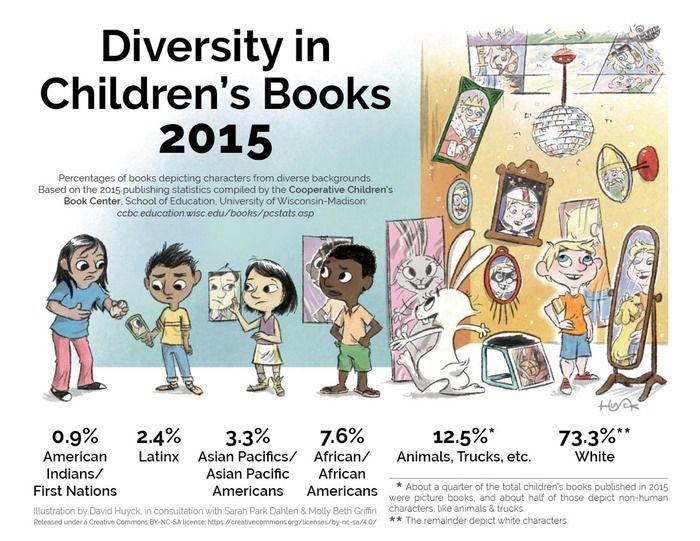 Mirror_Diversity in Children's Books 2015